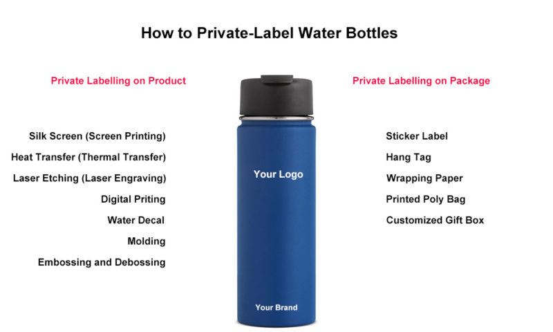 customization for stainless steel water bottles