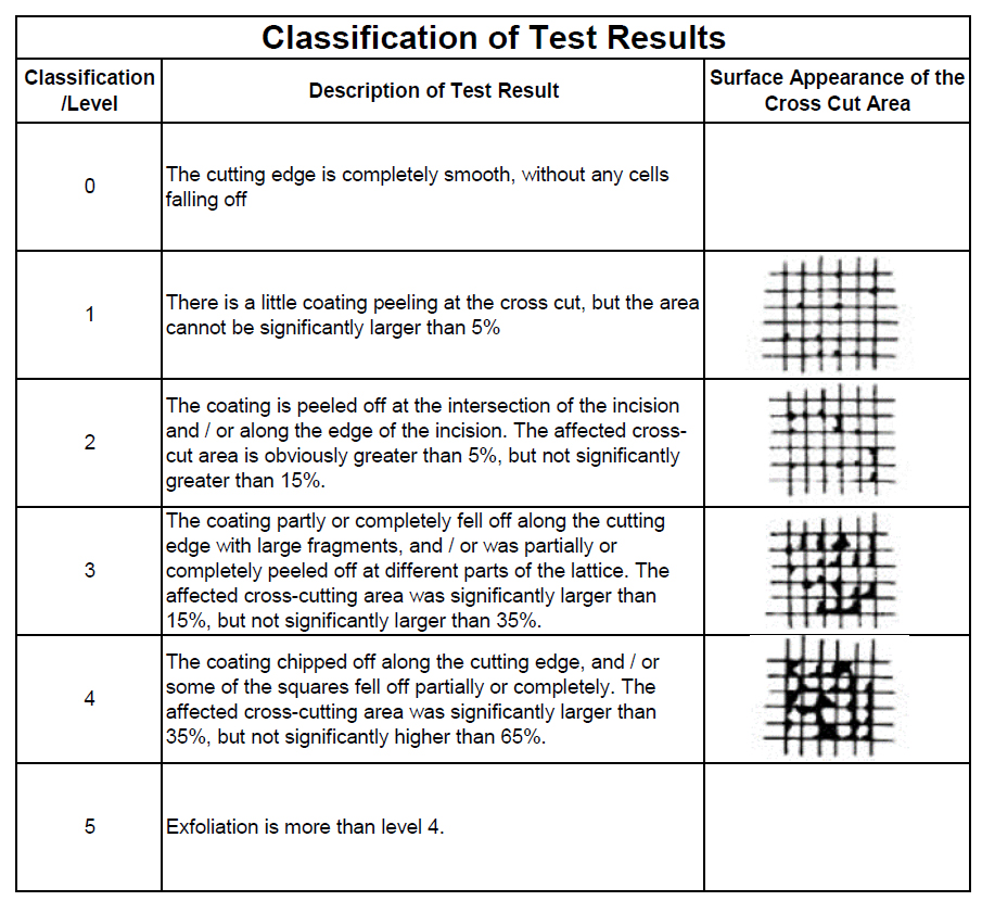 classification of coating layer adhesion fastness testing result
