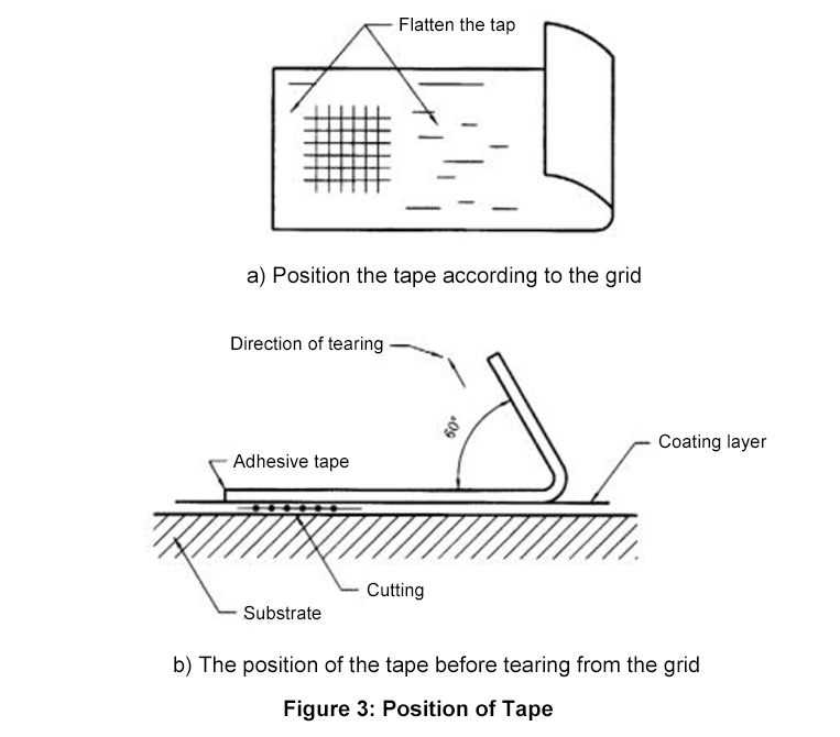 tape position