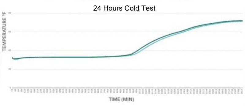 Hydro Flask insulation performance