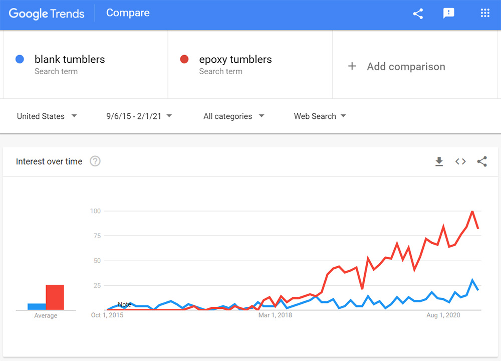 google trends of epoxy tumblers and blank tumblers